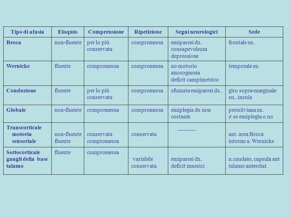 Tipo di afasiaEloquioComprensioneRipetizioneSegni neurologiciSede Brocanon-fluenteper lo più conservata compromessaemiparesi dx. consapevolezza depres