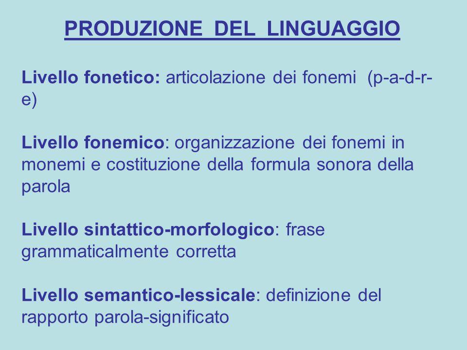 PRODUZIONE DEL LINGUAGGIO Livello fonetico: articolazione dei fonemi (p-a-d-r- e) Livello fonemico: organizzazione dei fonemi in monemi e costituzione