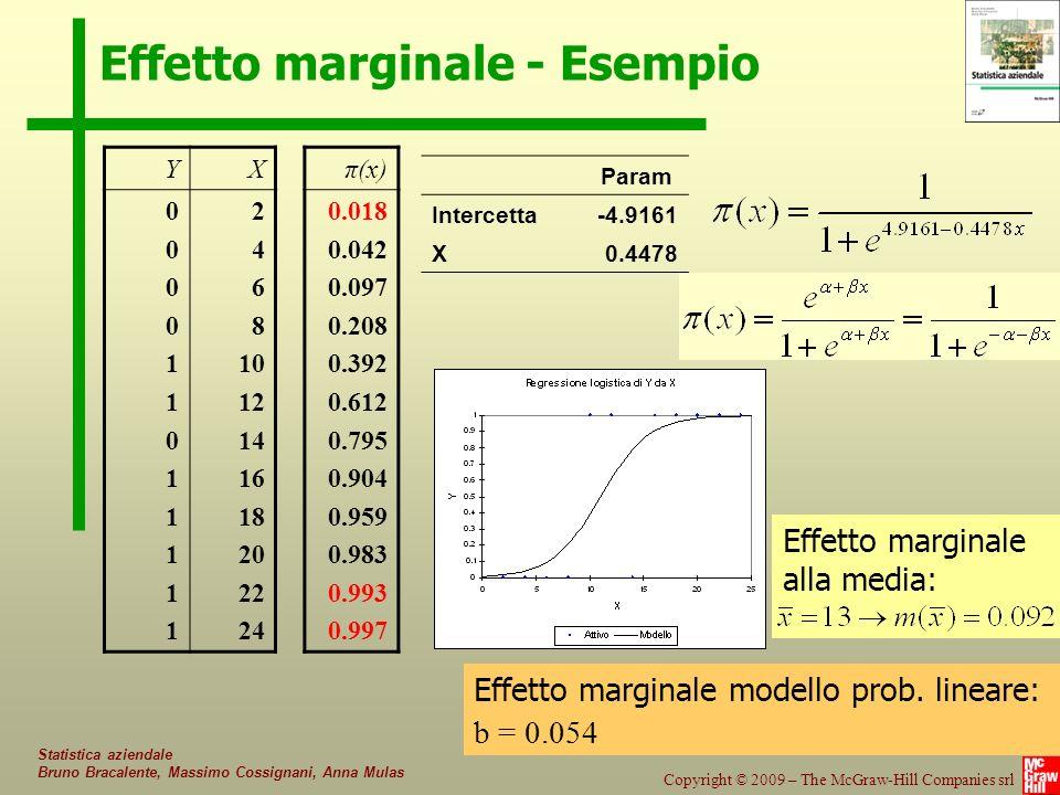 116/85 Copyright © 2009 – The McGraw-Hill Companies srl Statistica aziendale Bruno Bracalente, Massimo Cossignani, Anna Mulas Effetto marginale - Esempio YX 000011011111000011011111 2 4 6 8 10 12 14 16 18 20 22 24 π(x) 0.018 0.042 0.097 0.208 0.392 0.612 0.795 0.904 0.959 0.983 0.993 0.997 Param Intercetta-4.9161 X0.4478 Effetto marginale alla media: Effetto marginale modello prob.