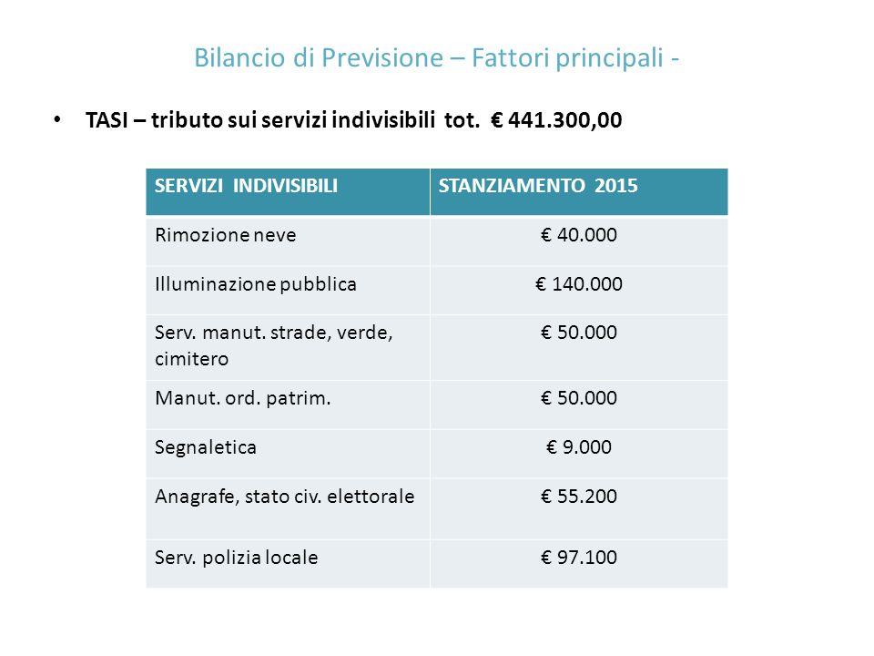 TASI – tributo sui servizi indivisibili tot. € 441.300,00 Bilancio di Previsione – Fattori principali - SERVIZI INDIVISIBILISTANZIAMENTO 2015 Rimozion