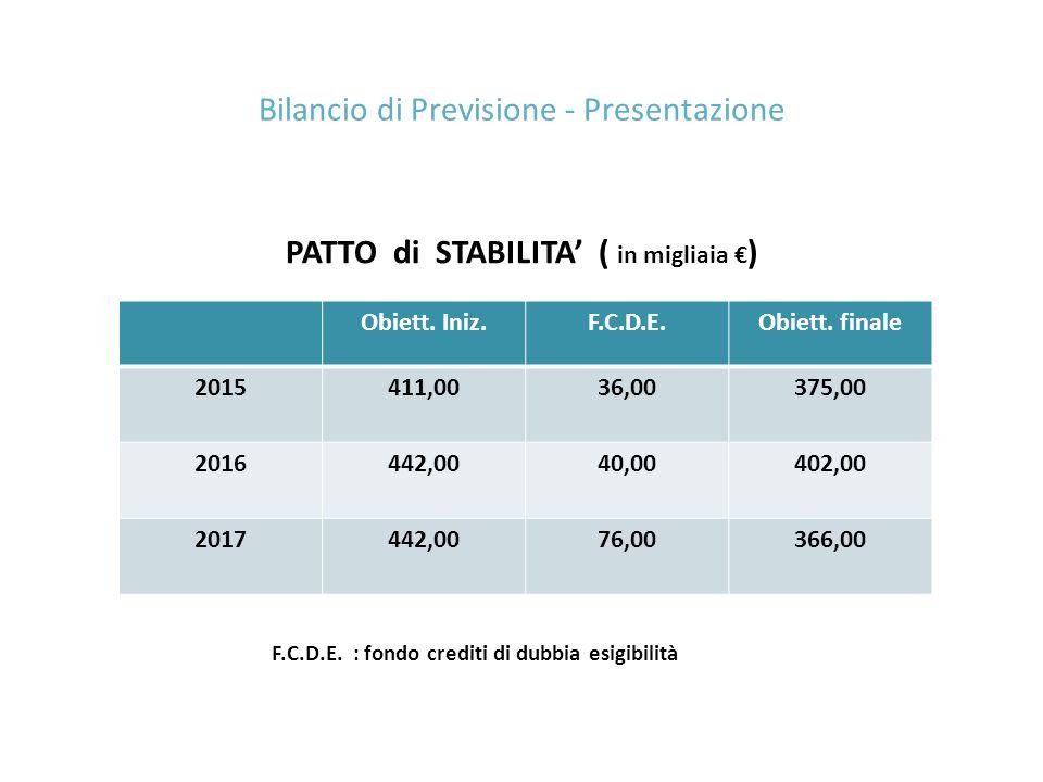 PATTO di STABILITA' ( in migliaia € ) F.C.D.E. : fondo crediti di dubbia esigibilità Bilancio di Previsione - Presentazione Obiett. Iniz.F.C.D.E.Obiet