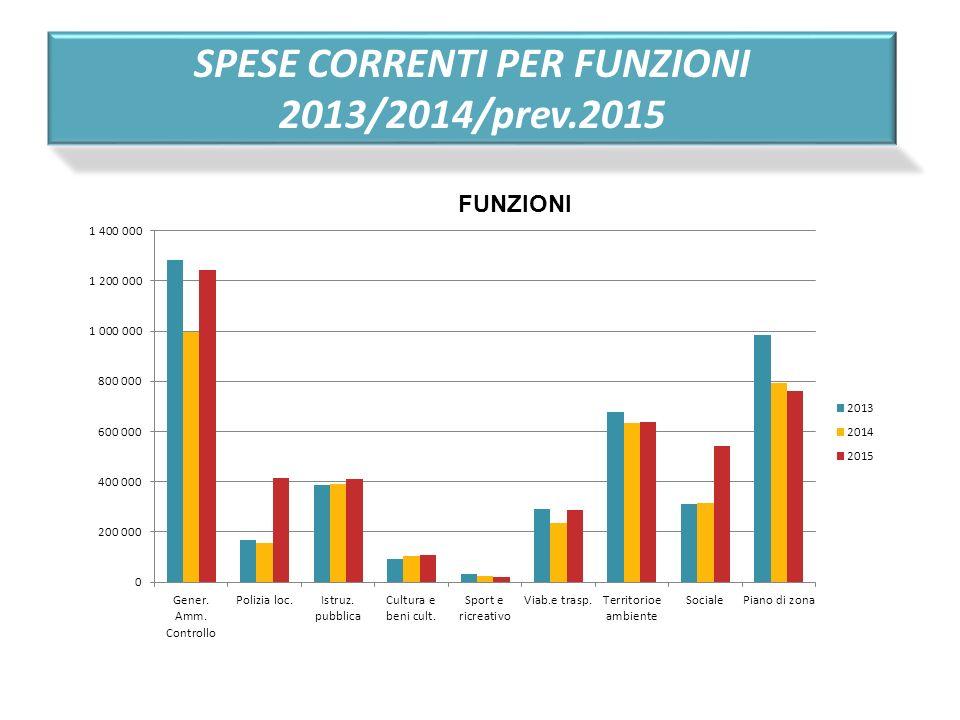 2013/2014/prev.2015 FUNZIONI
