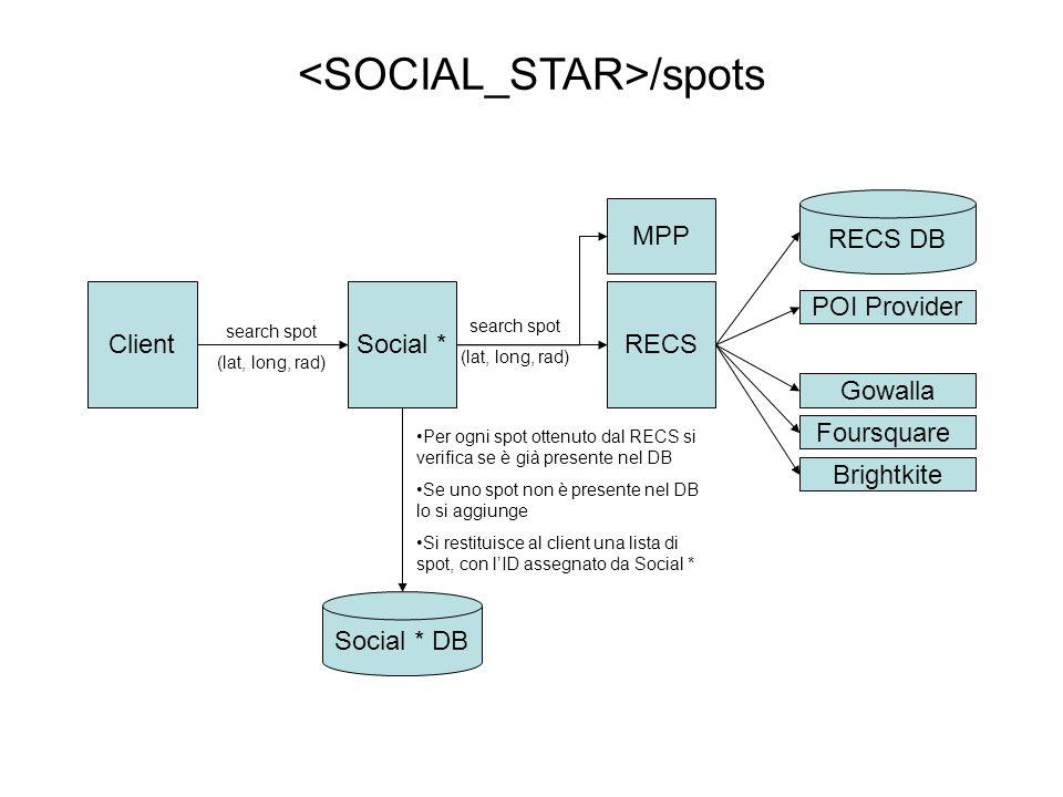 ClientSocial *RECS RECS DB POI Provider Gowalla Foursquare Brightkite search spot (lat, long, rad) Social * DB Per ogni spot ottenuto dal RECS si verifica se è già presente nel DB Se uno spot non è presente nel DB lo si aggiunge Si restituisce al client una lista di spot, con l'ID assegnato da Social * search spot (lat, long, rad) /spots MPP