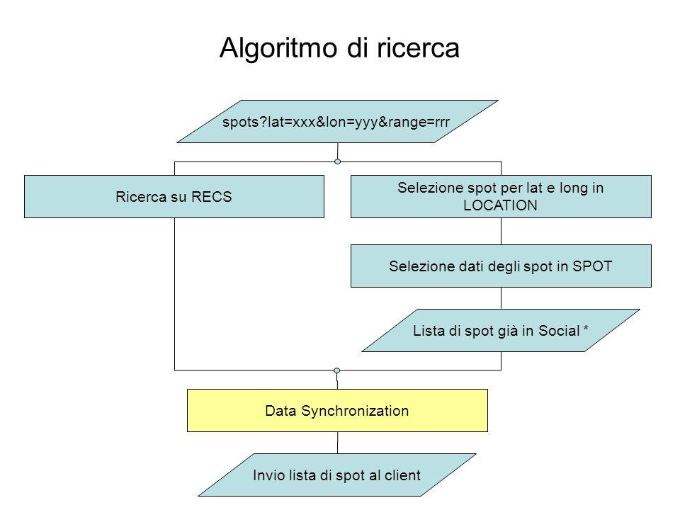 spots lat=xxx&lon=yyy&range=rrr Ricerca su RECS Selezione spot per lat e long in LOCATION Selezione dati degli spot in SPOT Lista di spot già in Social * Data Synchronization Invio lista di spot al client Algoritmo di ricerca
