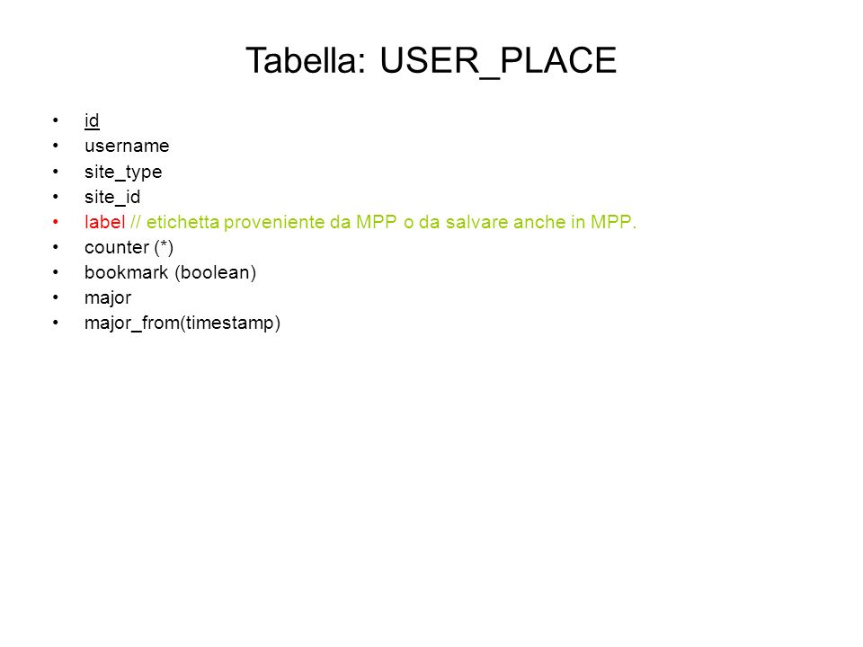 id username site_type site_id label // etichetta proveniente da MPP o da salvare anche in MPP. counter (*) bookmark (boolean) major major_from(timesta