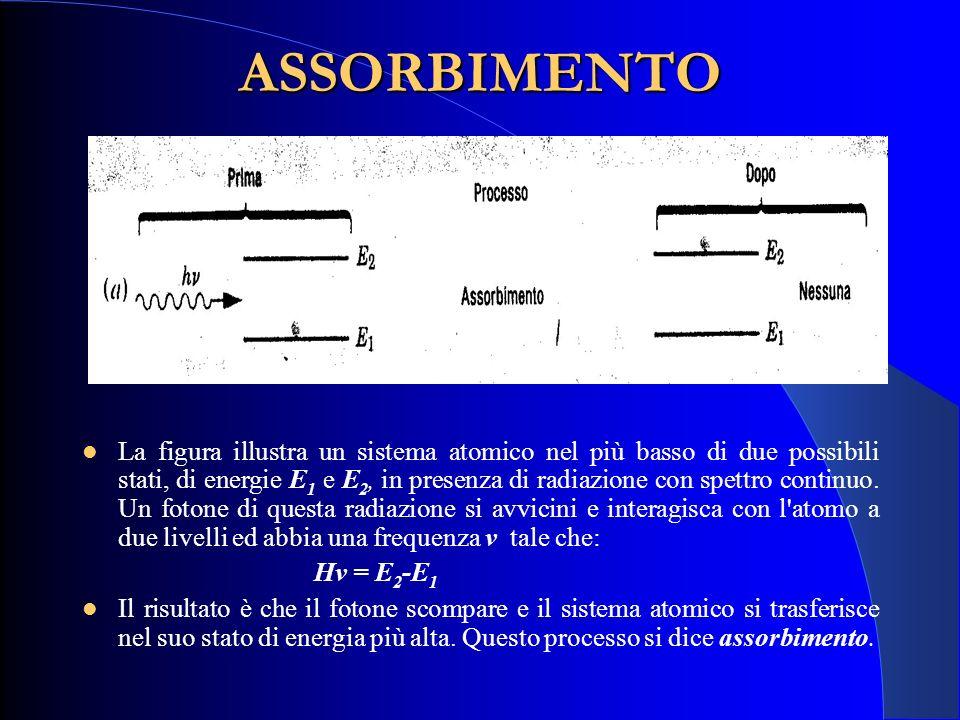EMISSIONE SPONTANEA In figura il sistema atomico si trova nel suo stato di energia più alta e non c è radiazione nelle vicinanze.