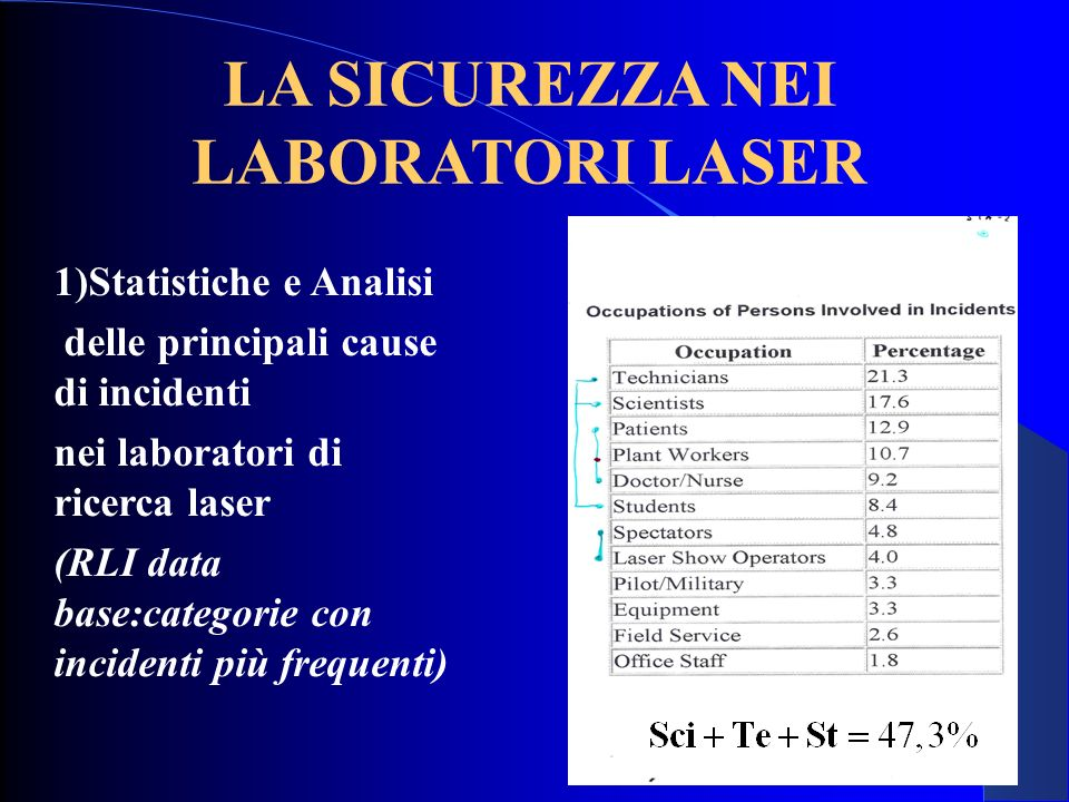 LA SICUREZZA NEI LABORATORI LASER 1)Statistiche e Analisi delle principali cause di incidenti nei laboratori di ricerca laser (RLI data base:categorie