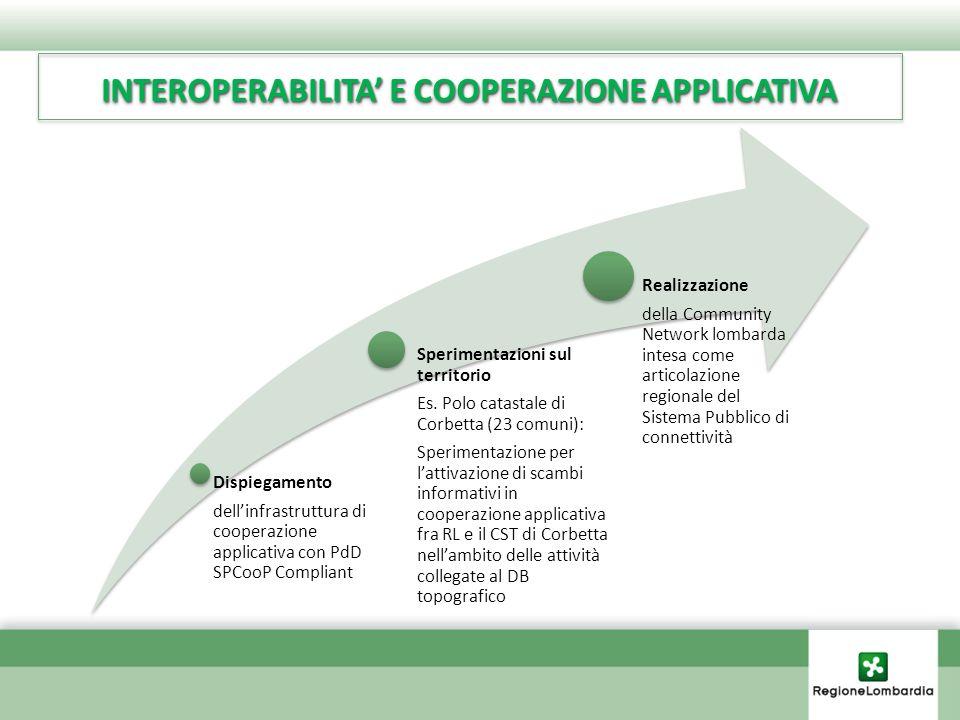 Dispiegamento dell'infrastruttura di cooperazione applicativa con PdD SPCooP Compliant Sperimentazioni sul territorio Es.