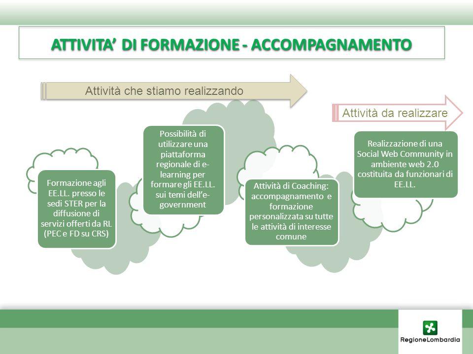 ATTIVITA' DI FORMAZIONE - ACCOMPAGNAMENTO Attività di formazione/accompagnamento Formazione agli EE.LL.