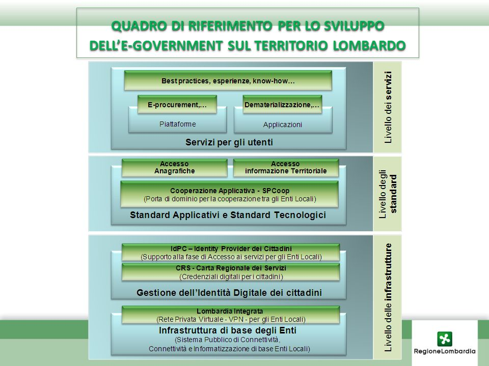 CONCLUSIONICONCLUSIONI Evoluzione ICT in Lombardia