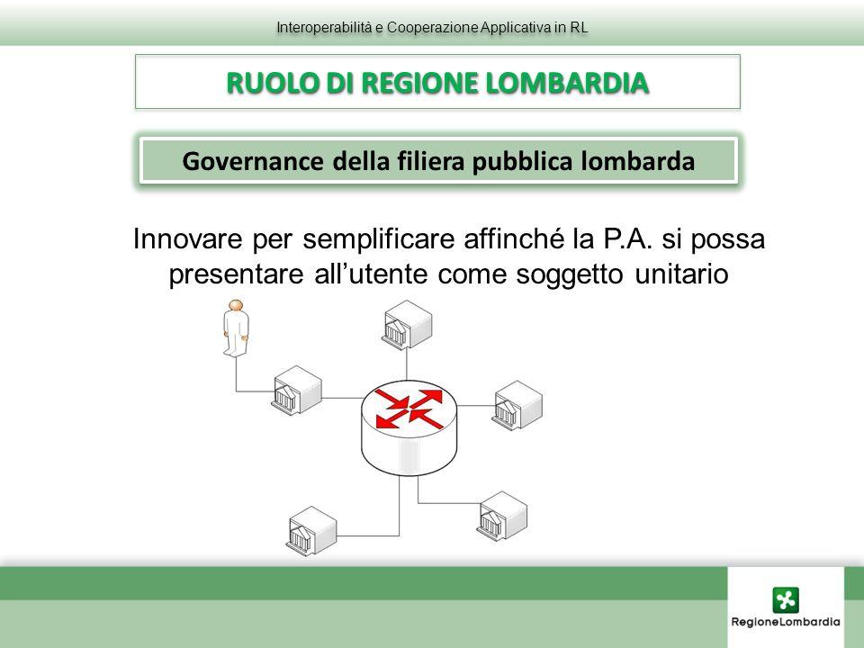 RUOLO DI REGIONE LOMBARDIA Interoperabilità e Cooperazione Applicativa in RL Innovare per semplificare affinché la P.A.