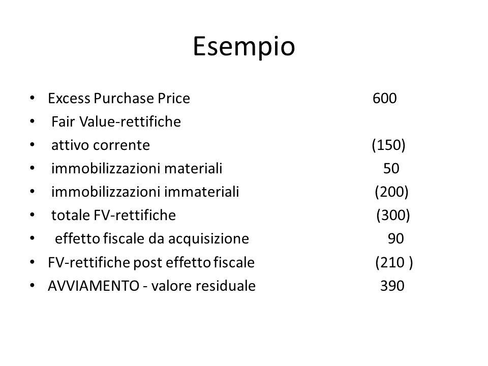 Esempio Excess Purchase Price 600 Fair Value-rettifiche attivo corrente (150) immobilizzazioni materiali 50 immobilizzazioni immateriali (200) totale