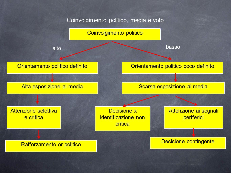 Coinvolgimento politico, media e voto Coinvolgimento politico Orientamento politico definitoOrientamento politico poco definito Alta esposizione ai me