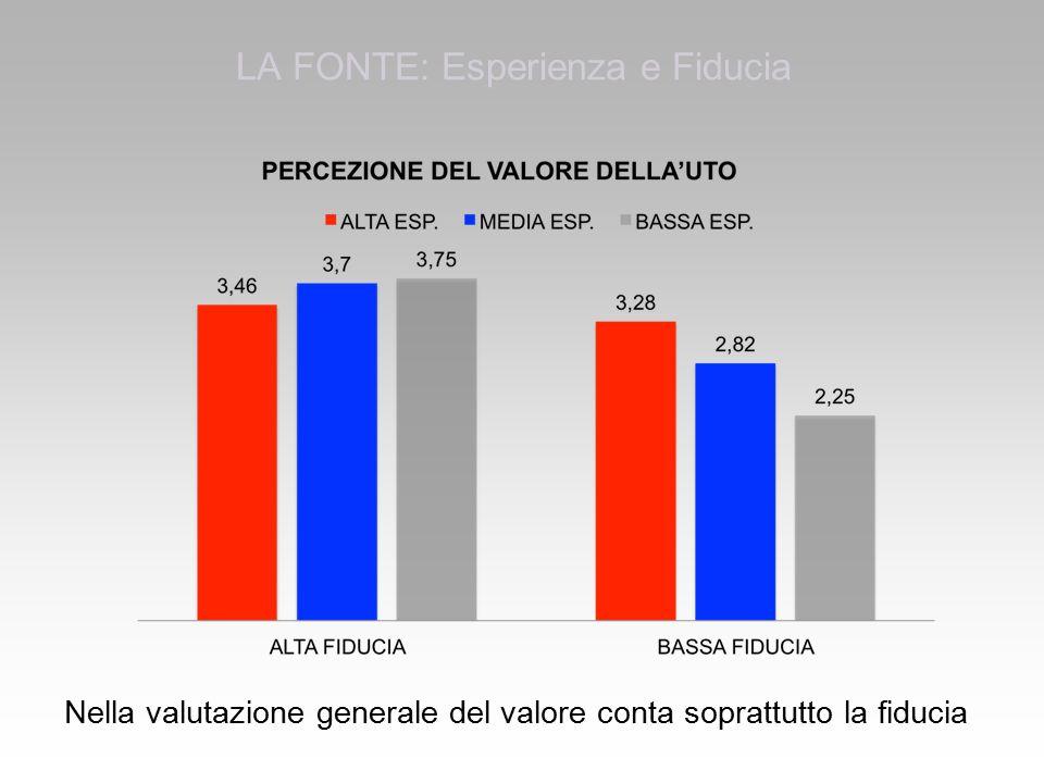 LA FONTE: Esperienza e Fiducia Nella valutazione generale del valore conta soprattutto la fiducia