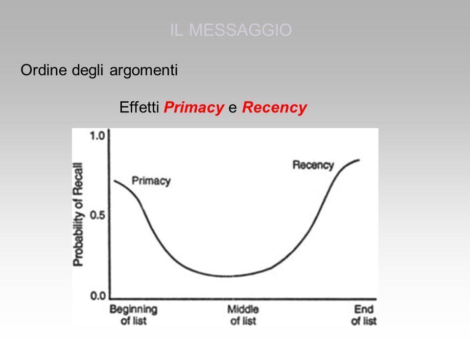 Ordine degli argomenti Effetti Primacy e Recency