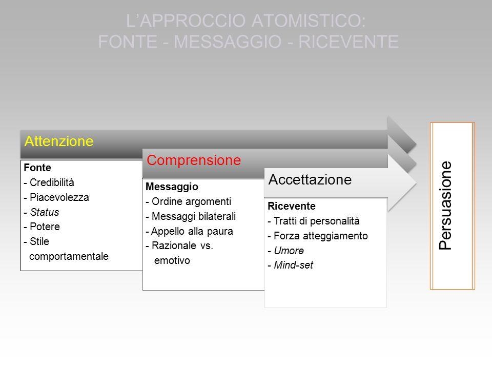 L'APPROCCIO ATOMISTICO: FONTE - MESSAGGIO - RICEVENTE Attenzione Fonte - Credibilità - Piacevolezza - Status - Potere - Stile comportamentale Comprensione Messaggio - Ordine argomenti - Messaggi bilaterali - Appello alla paura - Razionale vs.