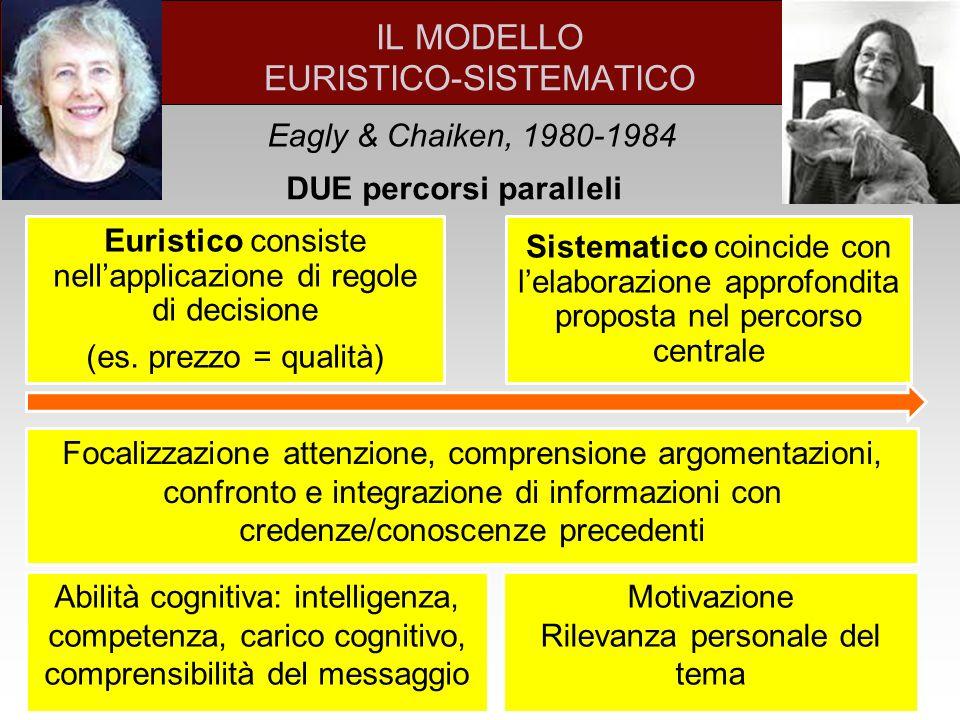 IL MODELLO EURISTICO-SISTEMATICO Eagly & Chaiken, 1980-1984 DUE percorsi paralleli Euristico consiste nell'applicazione di regole di decisione (es.