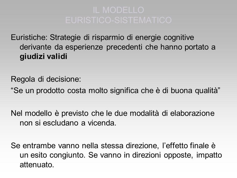 Euristiche: Strategie di risparmio di energie cognitive derivante da esperienze precedenti che hanno portato a giudizi validi Regola di decisione: Se un prodotto costa molto significa che è di buona qualità Nel modello è previsto che le due modalità di elaborazione non si escludano a vicenda.