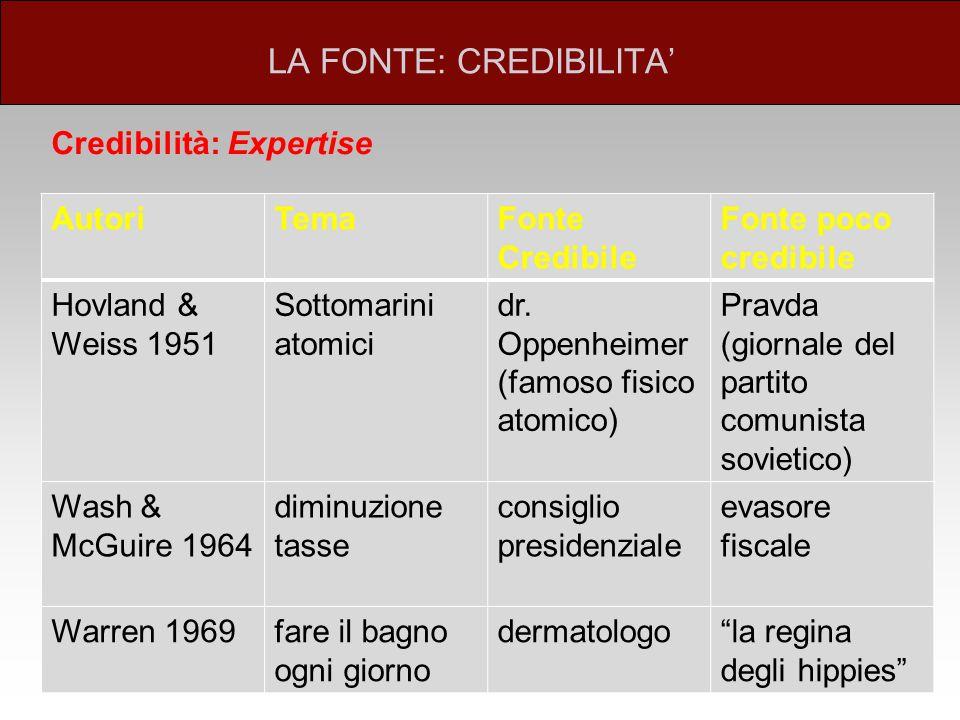 LA FONTE: CREDIBILITA' Credibilità: Expertise AutoriTemaFonte Credibile Fonte poco credibile Hovland & Weiss 1951 Sottomarini atomici dr.