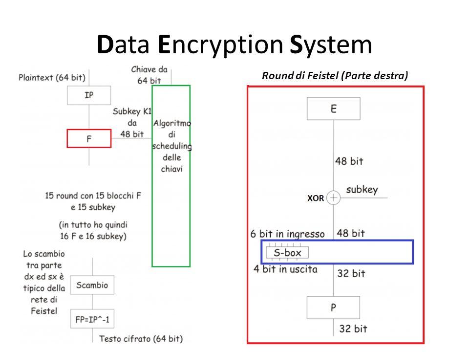 Data Encryption System Round di Feistel (Parte destra)