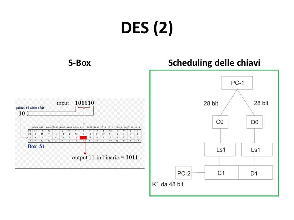 DES (2) S-BoxScheduling delle chiavi