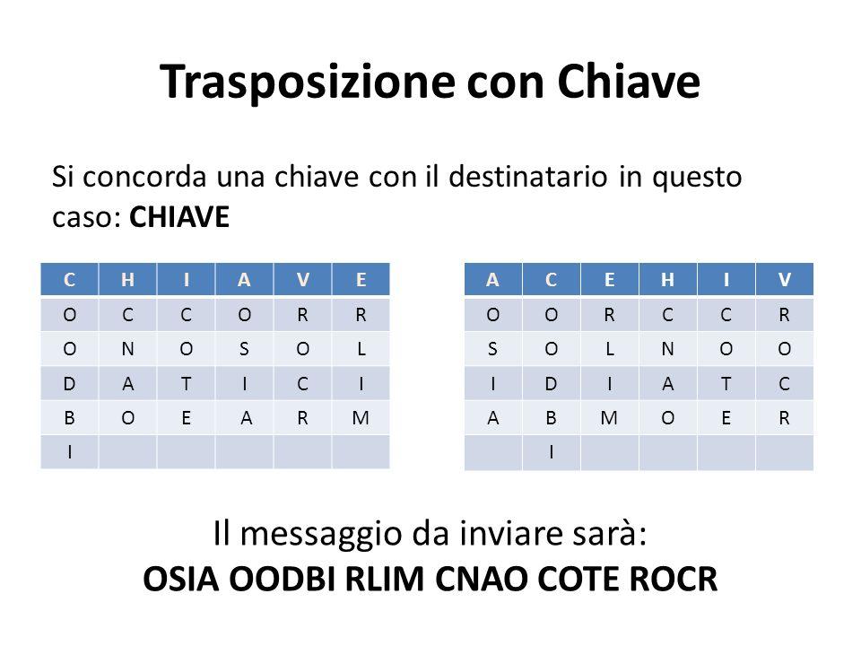 Trasposizione con Chiave Si concorda una chiave con il destinatario in questo caso: CHIAVE CHIAVE OCCORR ONOSOL DATICI BOE ARM I ACEHIV OORCCR SOLNOO