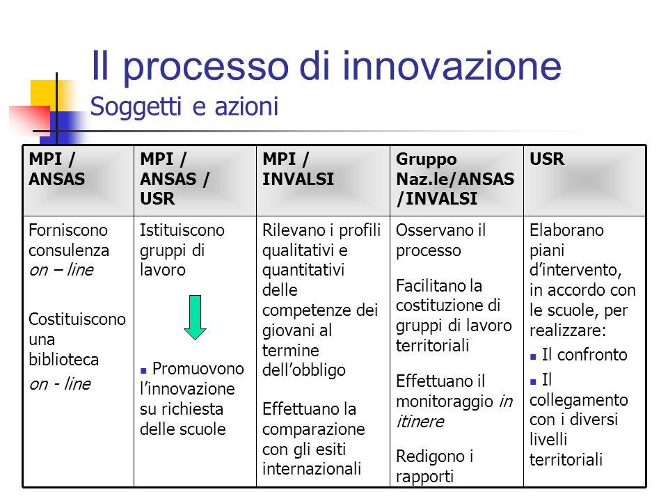 Il processo di Innovazione (Rif.to LINEE GUIDA del 27 dicembre 2007) (I soggetti e le azioni)