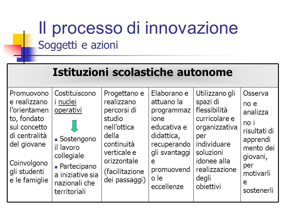 Il processo di innovazione Soggetti e azioni Elaborano piani d'intervento, in accordo con le scuole, per realizzare: Il confronto Il collegamento con