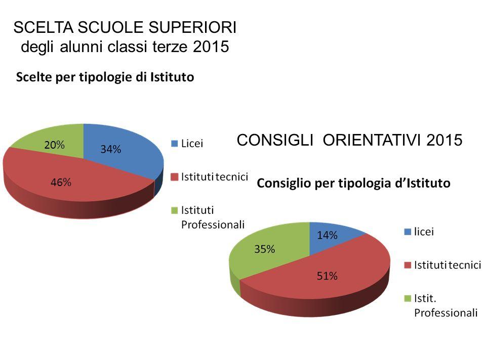 SCELTA SCUOLE SUPERIORI degli alunni classi terze 2015 46% 20% CONSIGLI ORIENTATIVI 2015
