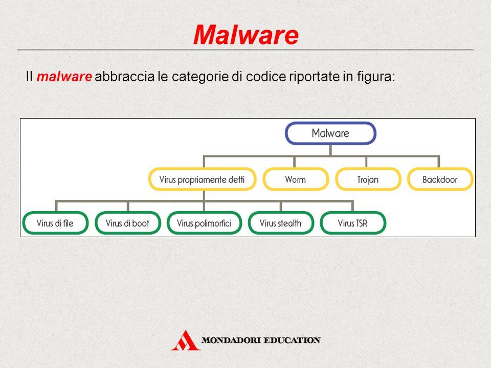 Malware Il malware abbraccia le categorie di codice riportate in figura: