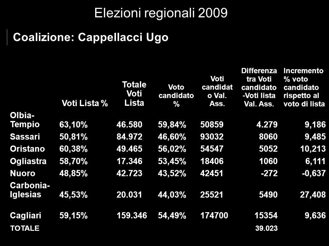 Elezioni regionali 2009 Coalizione: Cappellacci Ugo Voti Lista % Totale Voti Lista Voto candidato % Voti candidat o Val.