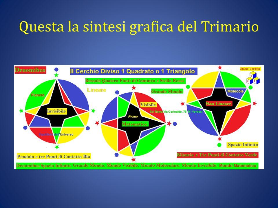 Colori Figure e Versi nel Trimario Tutte le informazioni girano secondo certi criteri matematici geometrici e colori.