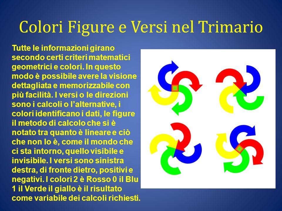 Colori Figure e Versi nel Trimario Tutte le informazioni girano secondo certi criteri matematici geometrici e colori. In questo modo è possibile avere
