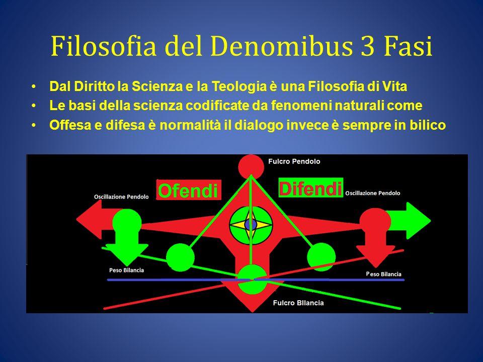Filosofia del Denomibus 3 Fasi Dal Diritto la Scienza e la Teologia è una Filosofia di Vita Le basi della scienza codificate da fenomeni naturali come