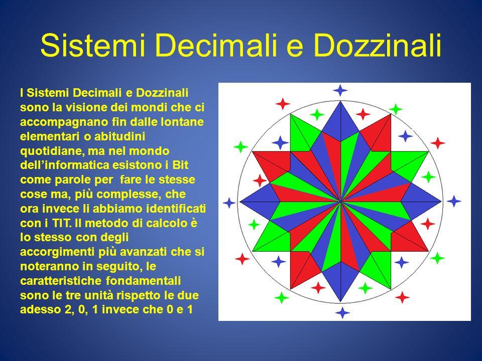 Sistemi Decimali e Dozzinali I Sistemi Decimali e Dozzinali sono la visione dei mondi che ci accompagnano fin dalle lontane elementari o abitudini quo