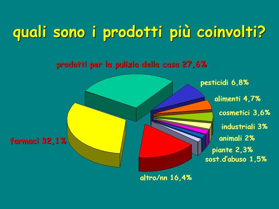 quali sono i prodotti più coinvolti? farmaci 32,1% prodotti per la pulizia della casa 27,6% pesticidi 6,8% alimenti 4,7% cosmetici 3,6% industriali 3%