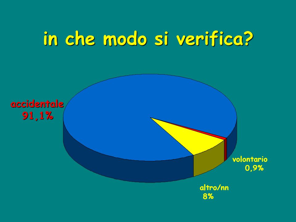 in che modo si verifica? accidentale 91,1% 91,1% volontario 0,9% altro/nn 8%
