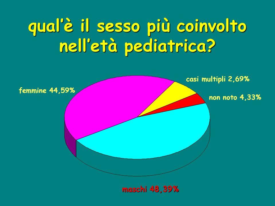 qual'è il sesso più coinvolto nell'età pediatrica? maschi 48,39% femmine 44,59% casi multipli 2,69% non noto 4,33%