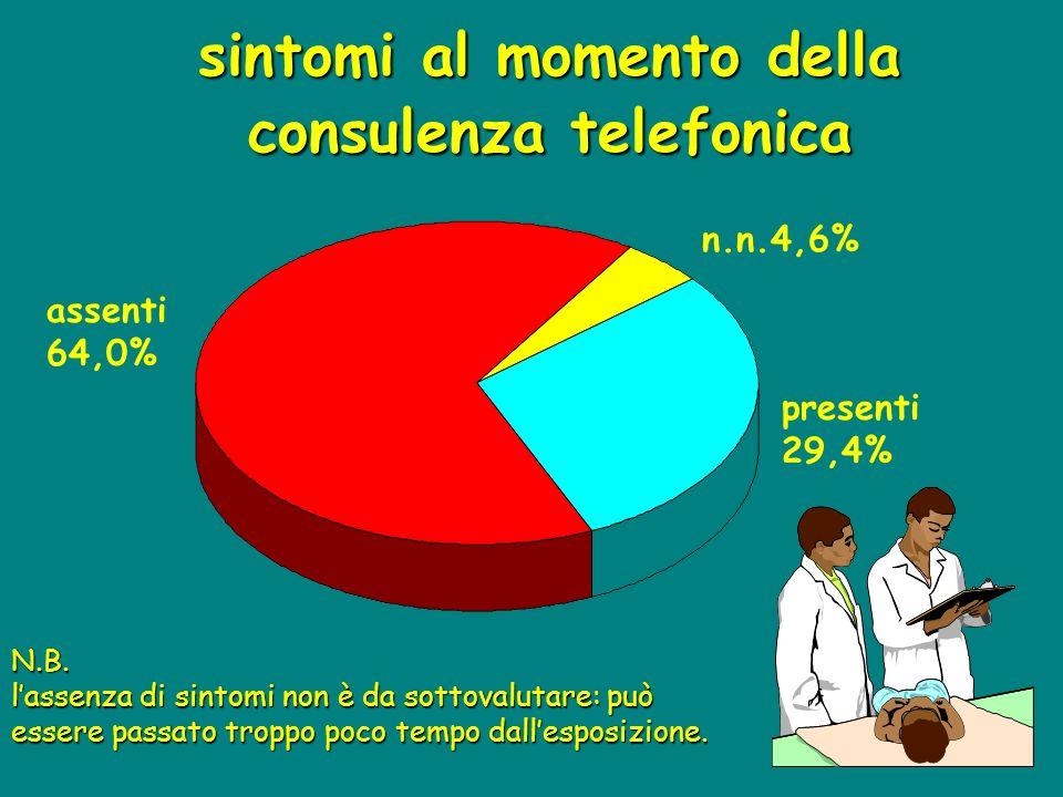 sintomi al momento della consulenza telefonica assenti 64,0% presenti 29,4% n.n.4,6% N.B. l'assenza di sintomi non è da sottovalutare: può essere pass