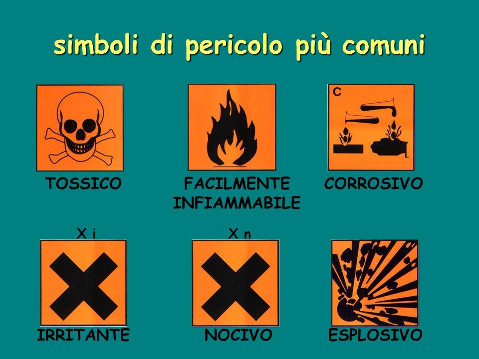 simboli di pericolo più comuni X iX n TOSSICOFACILMENTE INFIAMMABILE CORROSIVO IRRITANTENOCIVOESPLOSIVO