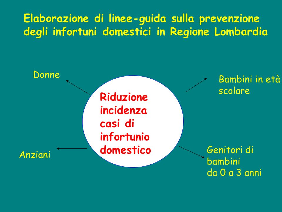 Riduzione incidenza casi di infortunio domestico Elaborazione di linee-guida sulla prevenzione degli infortuni domestici in Regione Lombardia Bambini in età scolare Genitori di bambini da 0 a 3 anni Donne Anziani