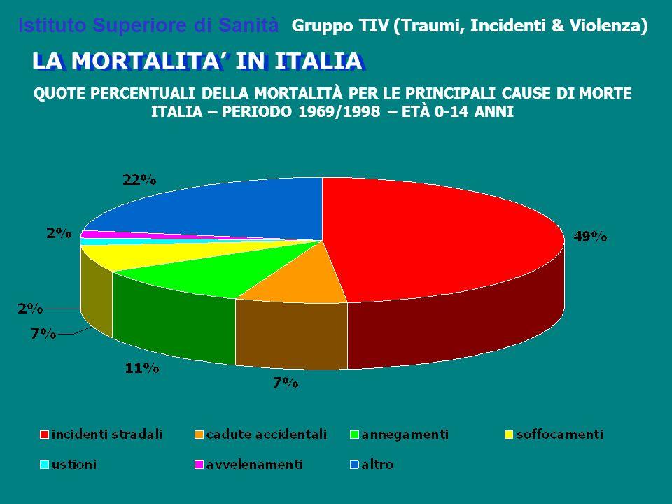 QUOTE PERCENTUALI DELLA MORTALITÀ PER LE PRINCIPALI CAUSE DI MORTE ITALIA – PERIODO 1969/1998 – ETÀ 0-14 ANNI Istituto Superiore di Sanità Gruppo TIV