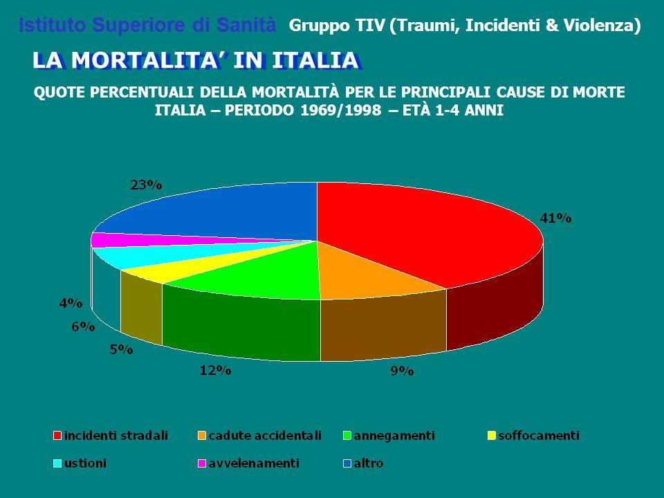 QUOTE PERCENTUALI DELLA MORTALITÀ PER LE PRINCIPALI CAUSE DI MORTE ITALIA – PERIODO 1969/1998 – ETÀ 1-4 ANNI Istituto Superiore di Sanità Gruppo TIV (Traumi, Incidenti & Violenza) LA MORTALITA' IN ITALIA