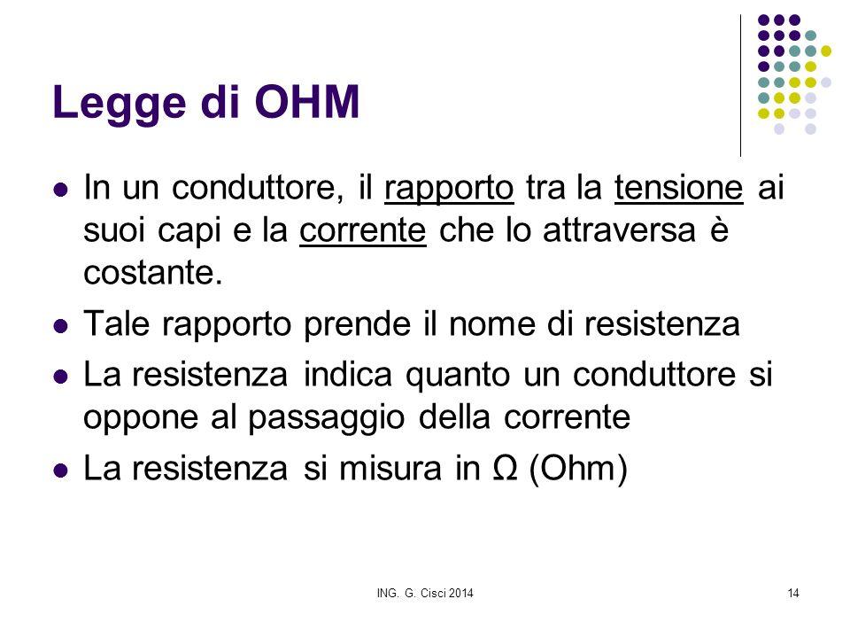 ING. G. Cisci 201414 Legge di OHM In un conduttore, il rapporto tra la tensione ai suoi capi e la corrente che lo attraversa è costante. Tale rapporto