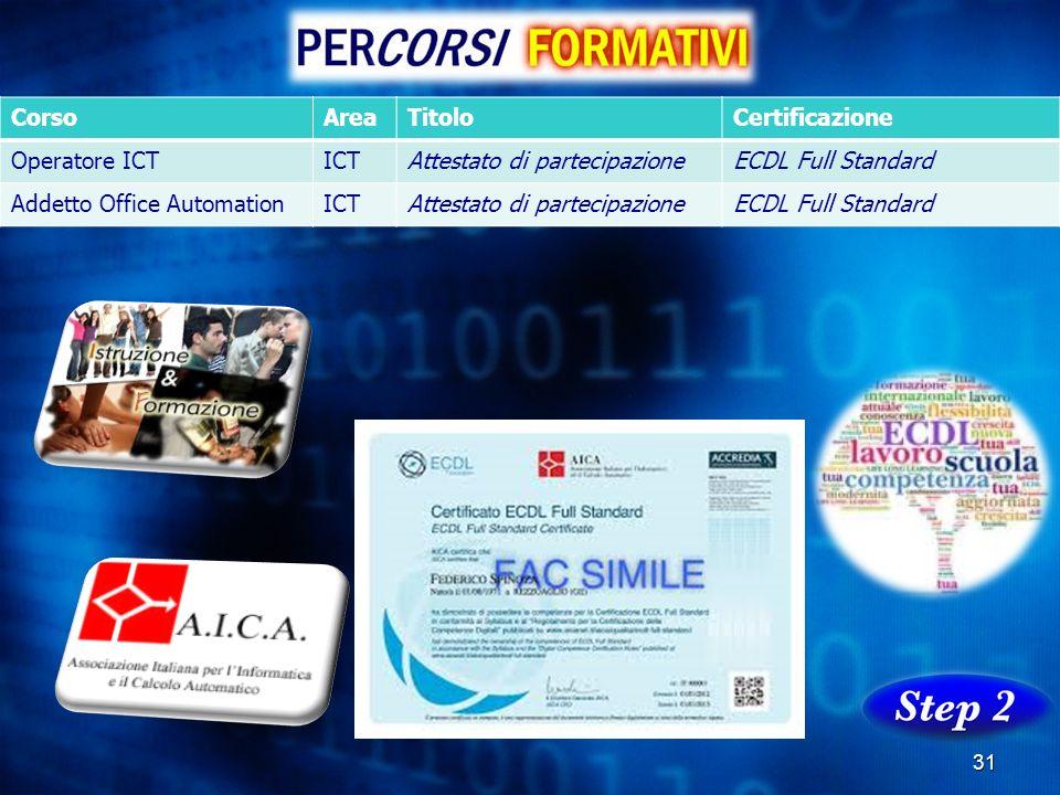 31 CorsoAreaTitoloCertificazione Operatore ICTICTAttestato di partecipazioneECDL Full Standard Addetto Office AutomationICTAttestato di partecipazione