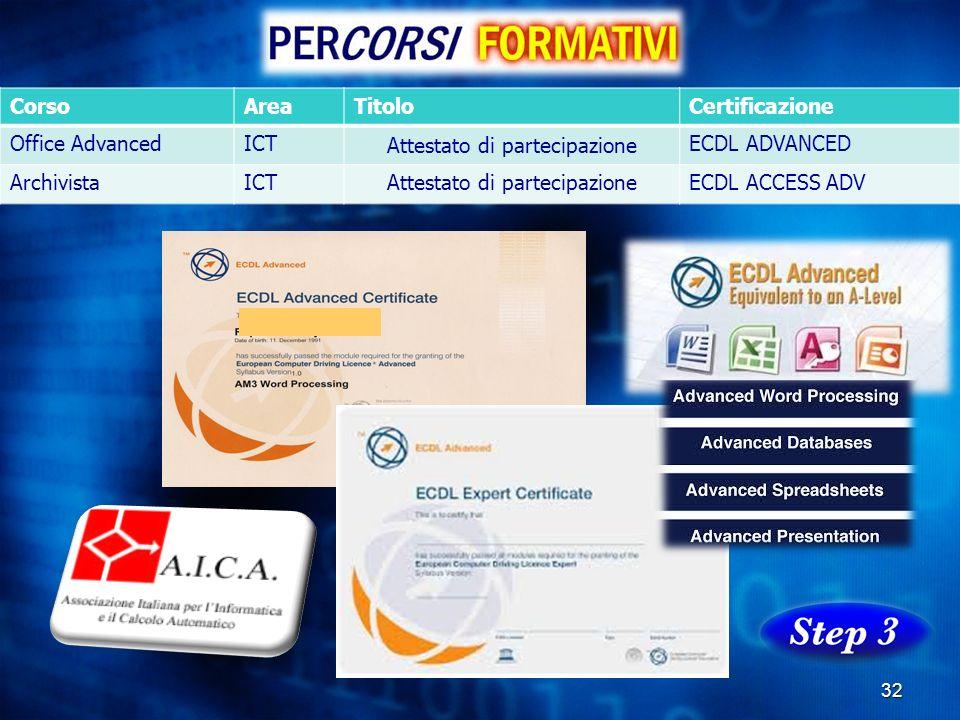 32 CorsoAreaTitoloCertificazione Office AdvancedICT Attestato di partecipazione ECDL ADVANCED ArchivistaICTAttestato di partecipazioneECDL ACCESS ADV