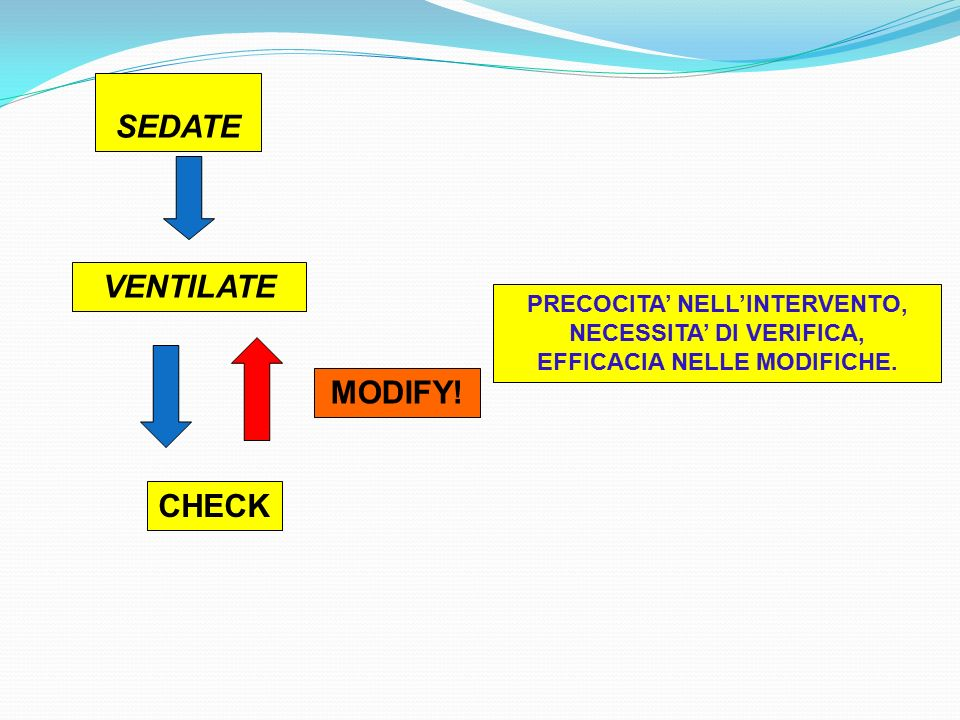 SEDATE VENTILATE CHECK MODIFY! PRECOCITA' NELL'INTERVENTO, NECESSITA' DI VERIFICA, EFFICACIA NELLE MODIFICHE.