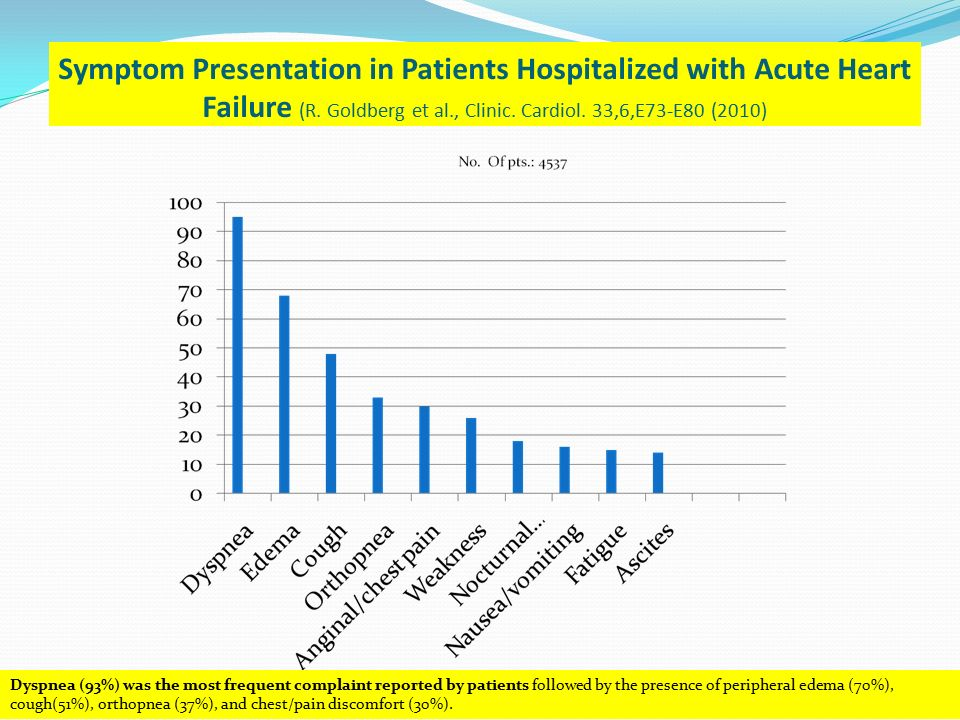 Symptom Presentation in Patients Hospitalized with Acute Heart Failure (R. Goldberg et al., Clinic. Cardiol. 33,6,E73-E80 (2010) Dyspnea (93%) was the