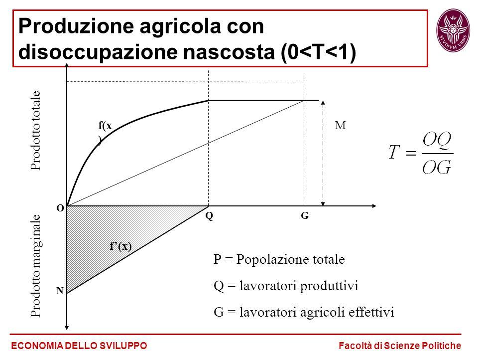 Produzione agricola con disoccupazione nascosta (0<T<1) ECONOMIA DELLO SVILUPPO Facoltà di Scienze Politiche P = Popolazione totale Q = lavoratori pro