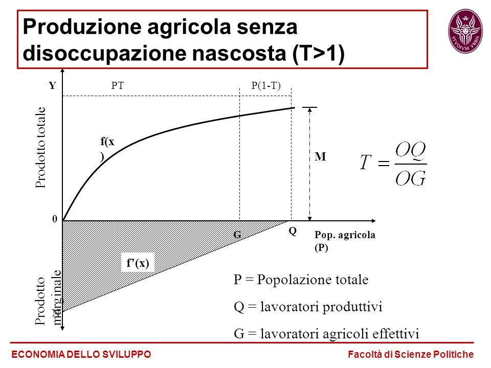 Produzione agricola senza disoccupazione nascosta (T>1) ECONOMIA DELLO SVILUPPO Facoltà di Scienze Politiche M Y 0 P(1-T)PT G Q Pop. agricola (P) Prod